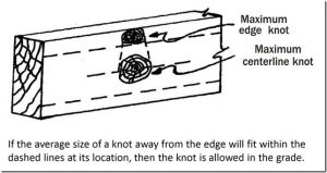 Maximum Edge Knot