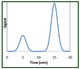 Sample Chromatogram