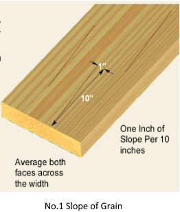 Slope of Grain